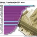 Infláció az EU-tagállamokban 2011. január – 2012. január