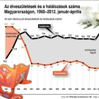 Rohamos népességfogyás