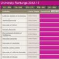 A Szegedi Tudományegyetem a legjobb magyar egyetem a QS rangsorában